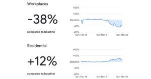 Google utiliza los datos de ubicación para mostrar que los lugares están cumpliendo
